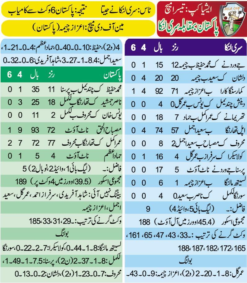 Pakistan vs Sri Lanka Asia Cup Scorecard 15-March-2012