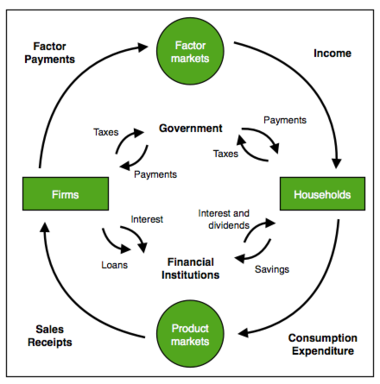 Circular Flow of Goods And Income Circular Flow of Goods And Income