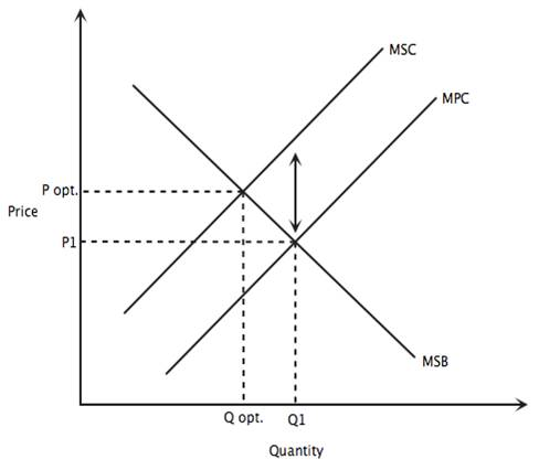 Marginal Cost And Marginal Benefit Definitions