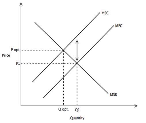 Marginal Cost And Marginal