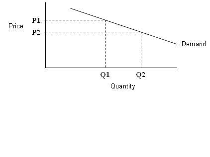 Elastic demand curve2 Elasticity Between Two Points