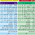 Sri Lanka vs Pakistan Scorecard 5th ODI 18 June 2012 150x150 Shahid Afridi World Record fastest ODI 100