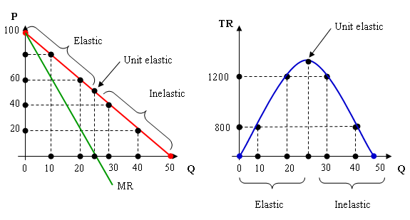 Total Revenue And Elasticity Total Revenue And Elasticity