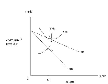 cost and revenue Equilibrium of a Firm Under Monopolistic Competition