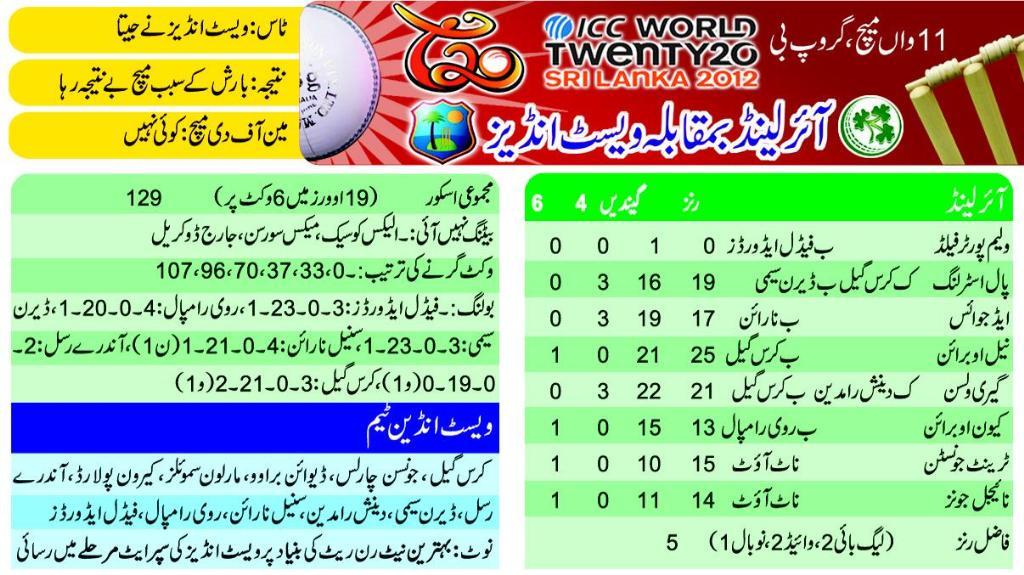west indies vs ireland Scorecard T20 World cup 24-Sep-2012