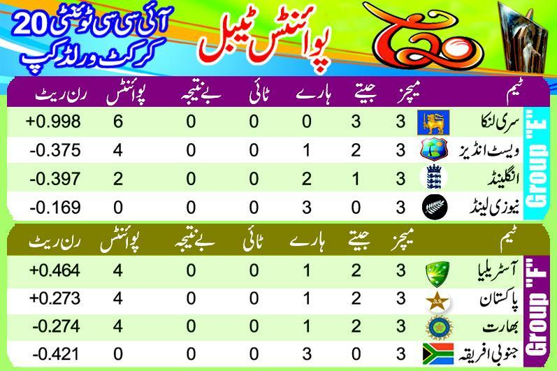 Table Points Cricket Twenty 20 world cup 2012
