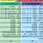 Pakistan vs India 1st ODI Live Scorecard 30/12/2012