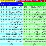 Pakistan won from India 2nd ODI Match Scorecard 03/01/2013