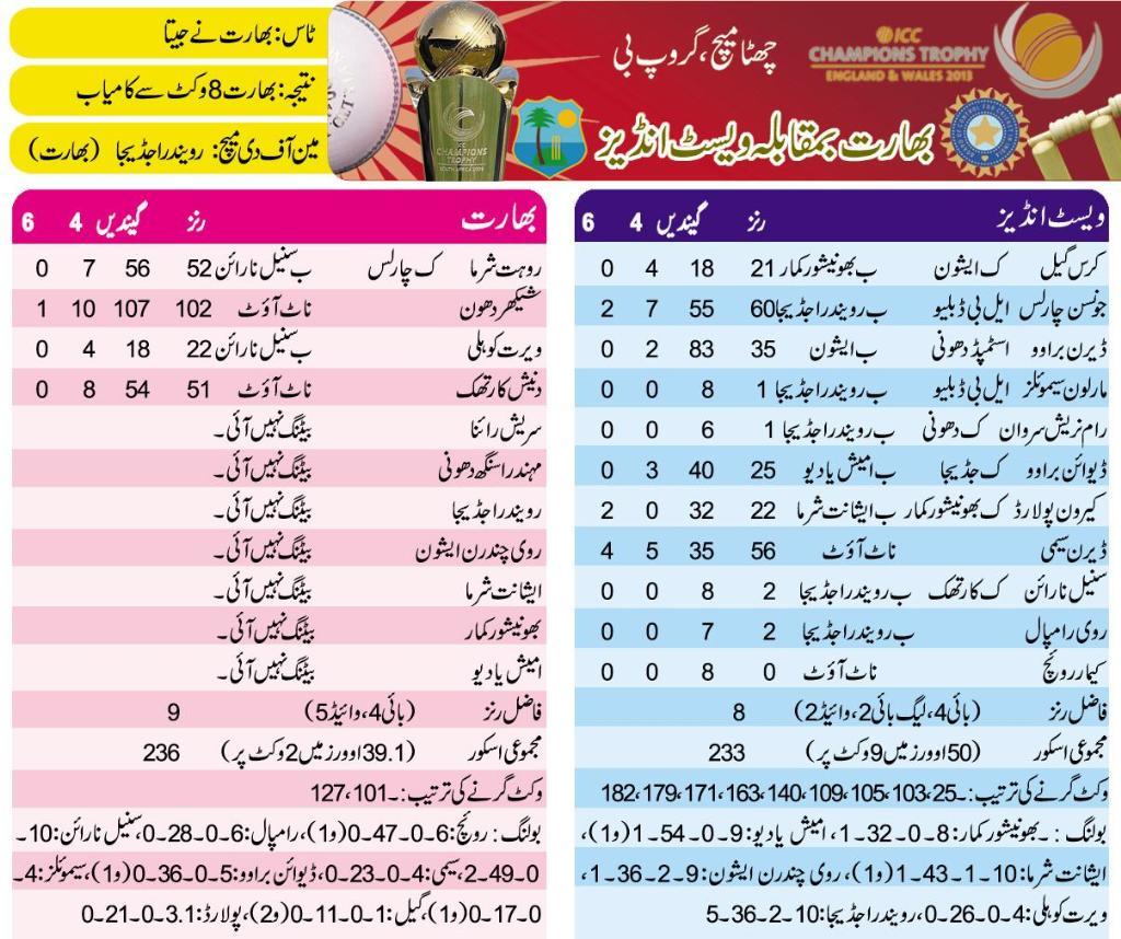India vs West Indies ODI Scorecard 11-06-2013
