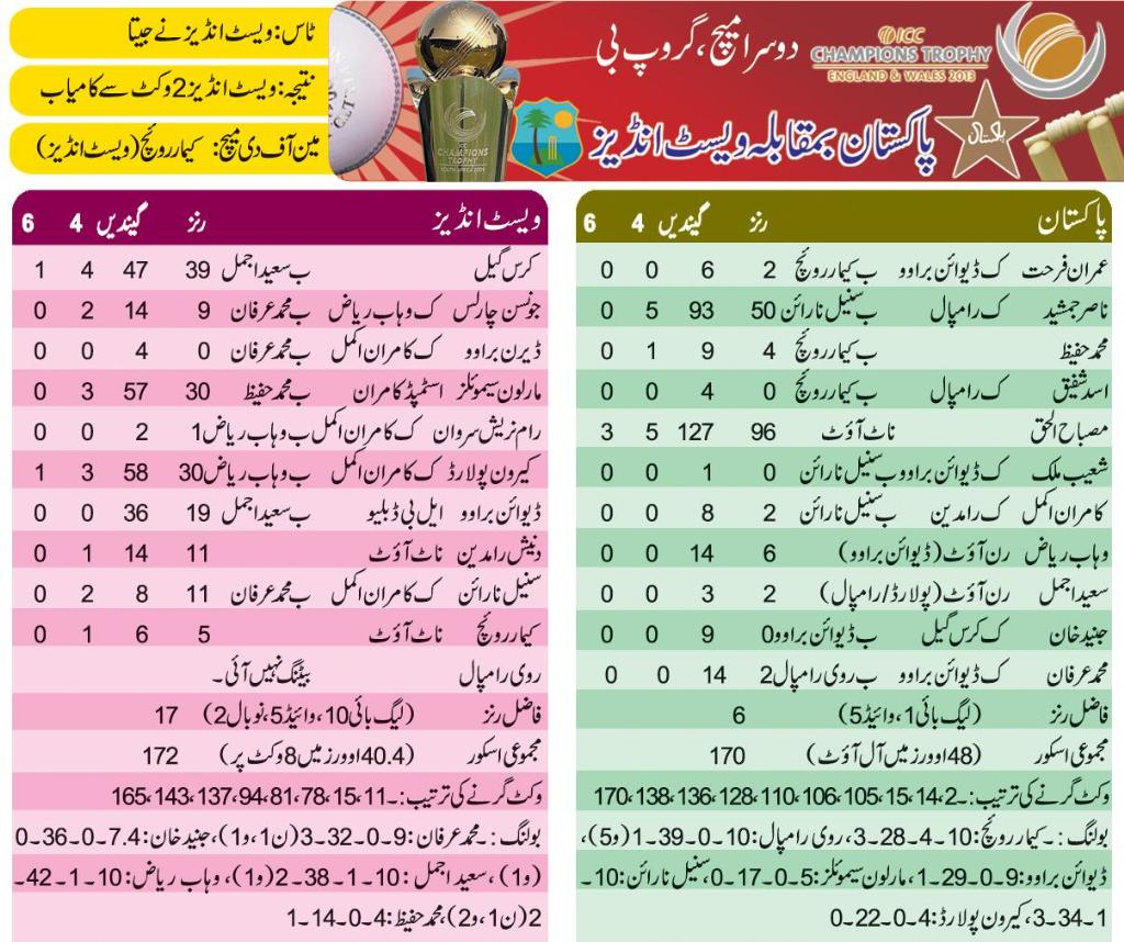 Pakistan vs West Indies Cricket Match Score Card