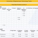 UET 4th Merit List 2013 150x150 6th Merit List of UET Taxila 2015 Selected Candidates