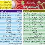 Pakistan vs South Africa 1st T20 Scorecard 13-November-2013