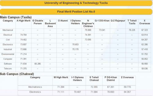 Merit-List-UET-Taxila-2013