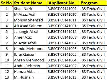 The University of Lahore BS Tech Civil Merit List 2017