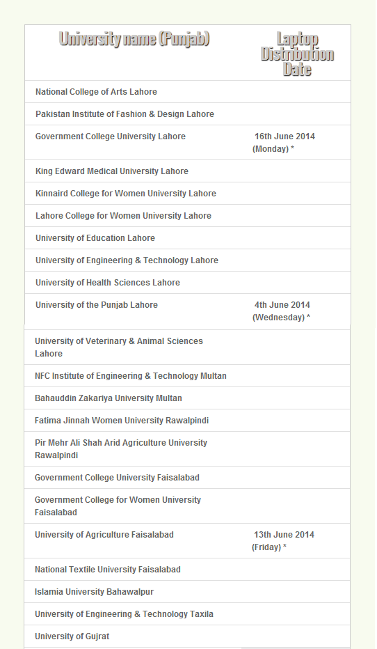 laptop distribution dates 7 Top Pakistani Universities in Asia, 3 in World: QS Ranking 2013
