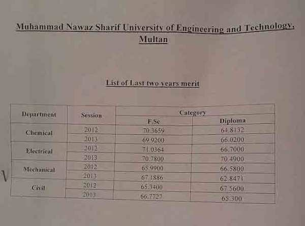 mns-uet-multan-merit-list-previous
