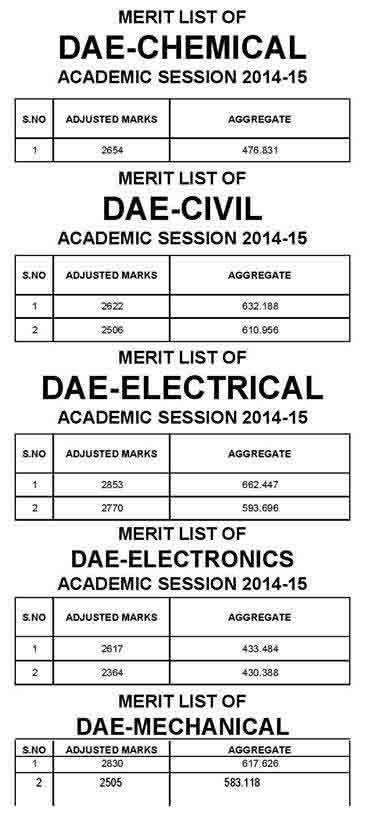 peshawar-Diploma-Holders-merit list