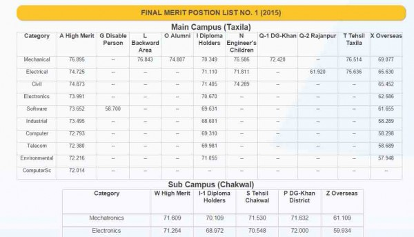 UET Taxila 1st Merit List 2017 Selected Candidates