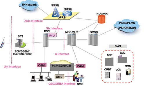 GSM SOLUTION