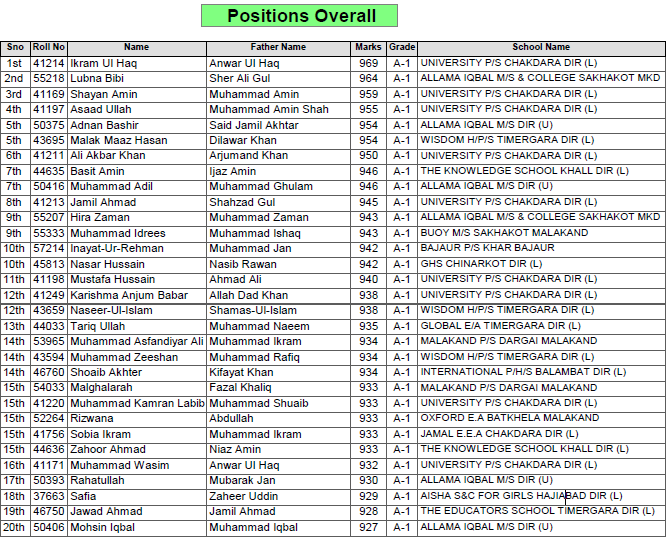 BISE Malakand Top-20 Position Holders SSC 2012