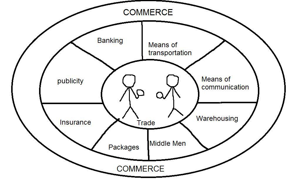 Commerce Pic