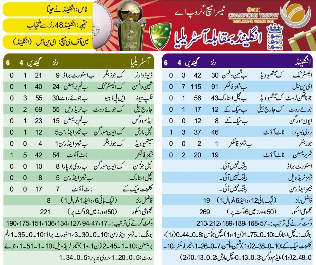 England vs Australia 3rd ODI live Match scorecard