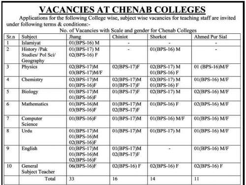 henab-college-jobs-nts-june-2019