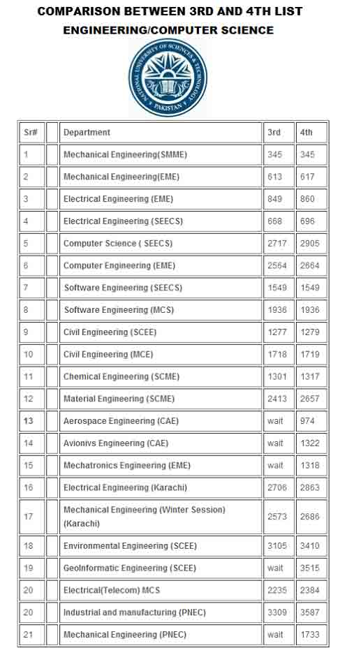 NUST-merit-list-comparison-2014