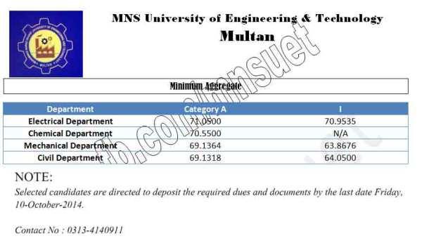 MNS-Merit-List-2014