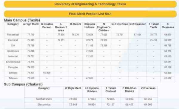 UET-Taxila-and-Chakwal-Campus-Merit-List-2014