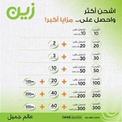 Zain Telecom Benefits