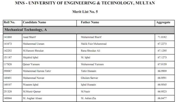 mns-5th-merit-list-2014