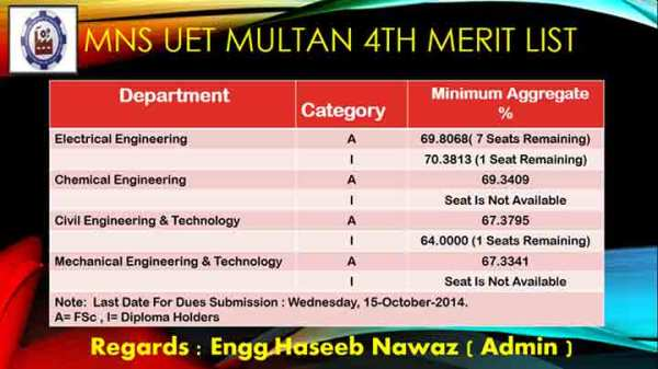mns-UET-Multan-Merit-List-2014