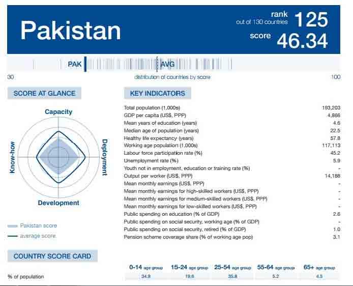 Pakistan-Education-World-Forum