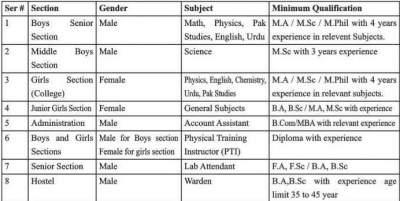 iqra residential school college quetta Jobs
