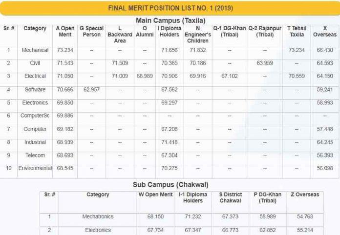 UET-Taxila-Merit-List-2019