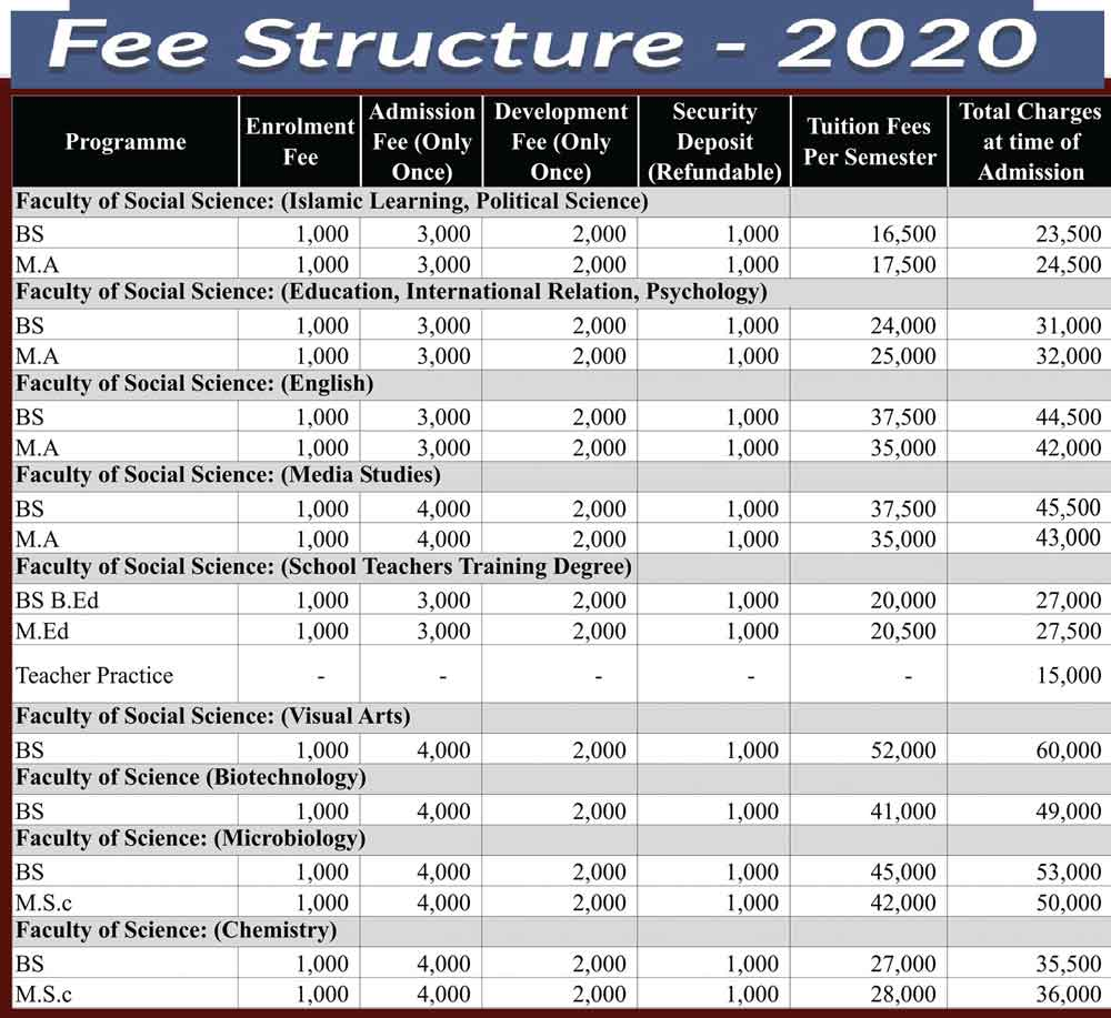 Jinnah-University-for-Women-Karachi-Fee-Structure