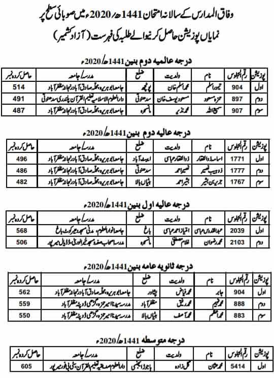 Wifaq-ul-Madaris-AJK-Position-Holders-list-2020