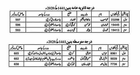 Wifaq-ul-Madaris-Pakistan-Position-Holders-2020
