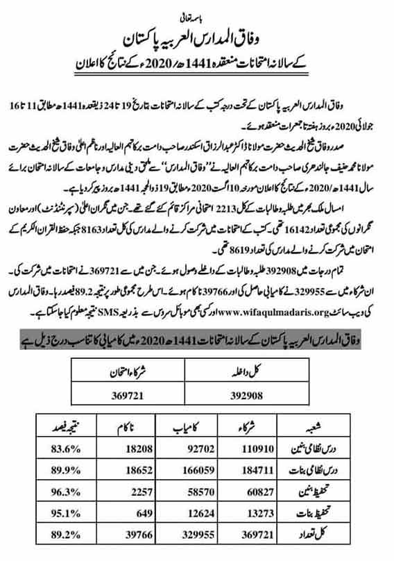 Wifaq-ul-Madaris-Position-Holders-2020