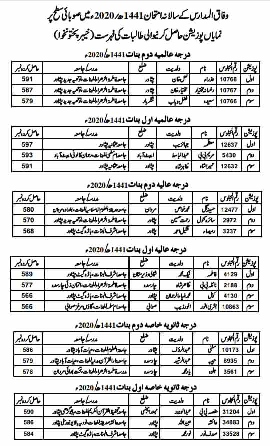 Wifaq-ul-Madaris-Position-Holders-list-2020