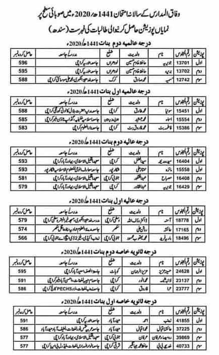 Wifaq-ul-Madaris-Sindh-Position-Holders-list-2020