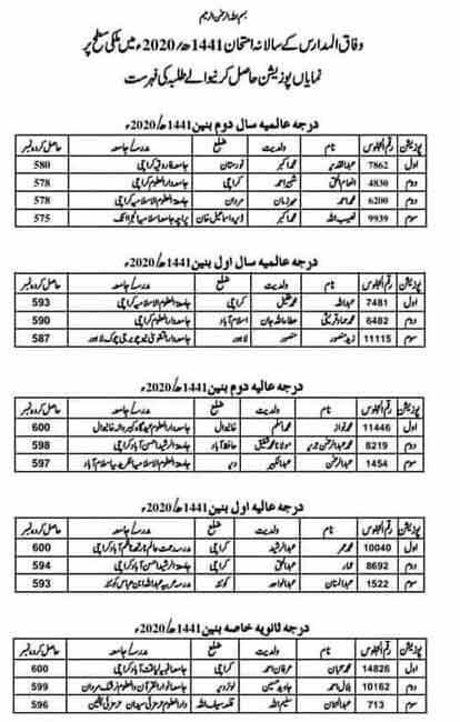 Wifaq-ul-Madaris-country-level-position-holders-2020