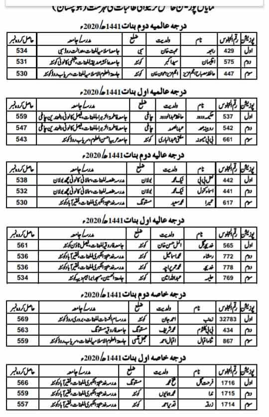 Wifaq-ul-Madaris-female-position-holders-2020