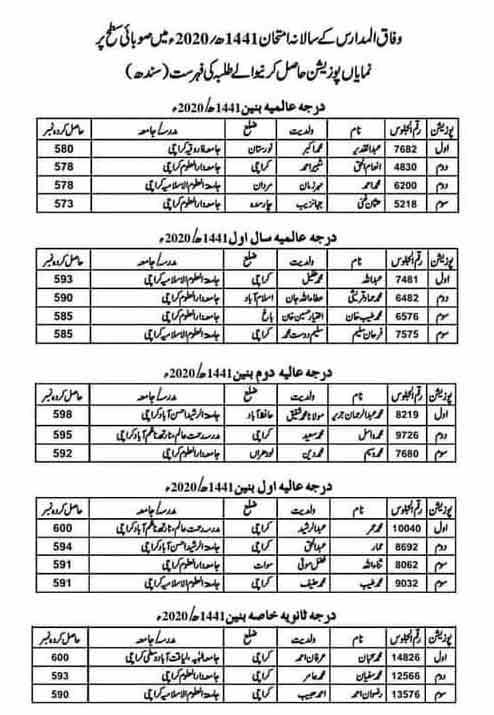 Wifaq-ul-Madaris-male-position-holders-AJK-2020