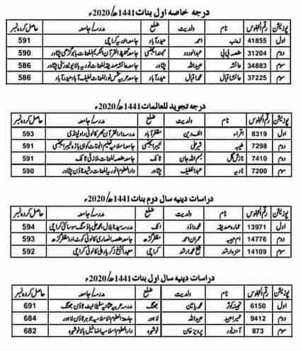 female-Wifaq-ul-Madaris-position-Holders-2020