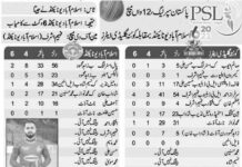PSL-12th-Match-Full-Scorecard