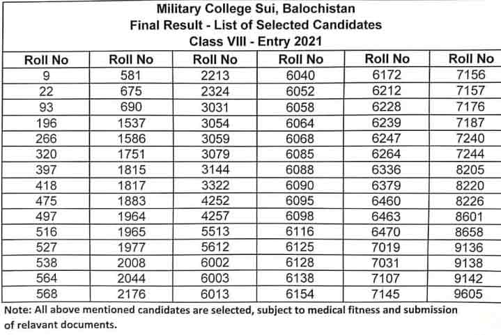 Military-College-Sui-Final-Result-2021